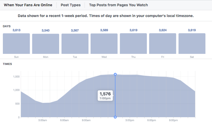 How to post at the most engaging times on Facebook
