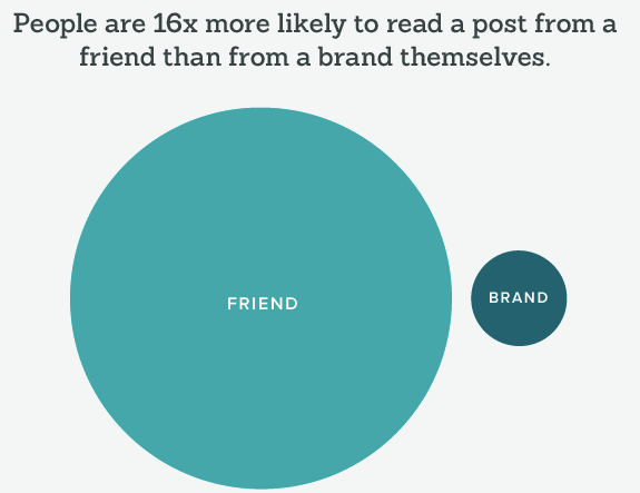 People trust their friends 16x times more than the brands they follow on social media