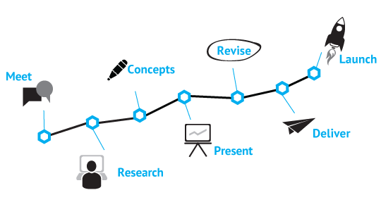 The content creation process for social media