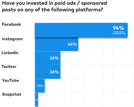 Ecommerce brands are using Facebook to post ads on the most
