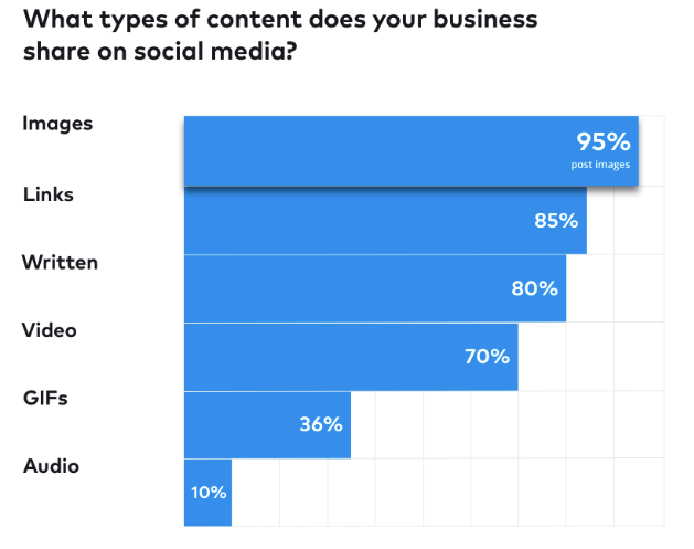 What is the best type of content to post on social media to get the most engagement for your business