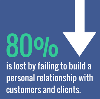 80% of business is lost by not making a personal connection with clients and customers