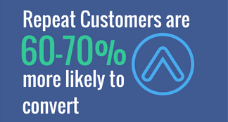 Repeat customers are 60-70% more likely to convert