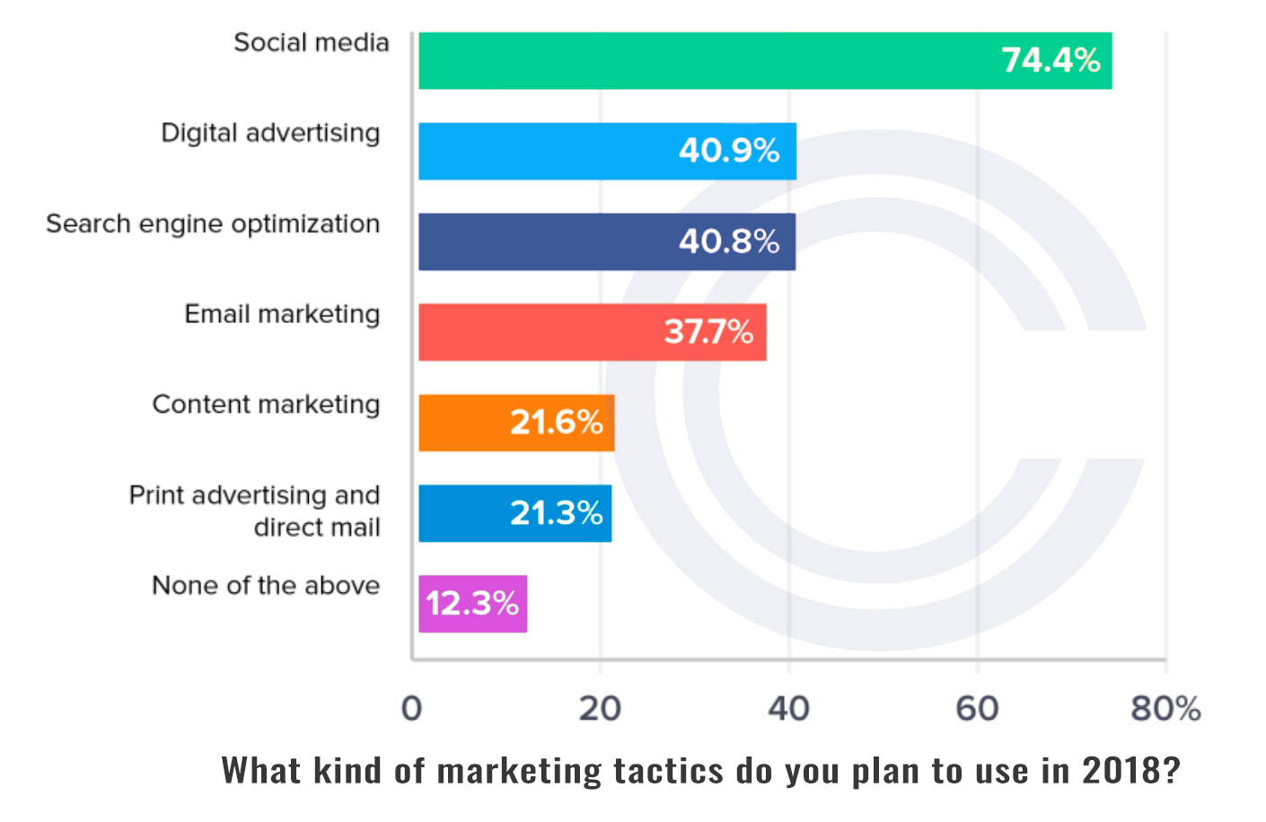 74% of businesses are planning to use social media more