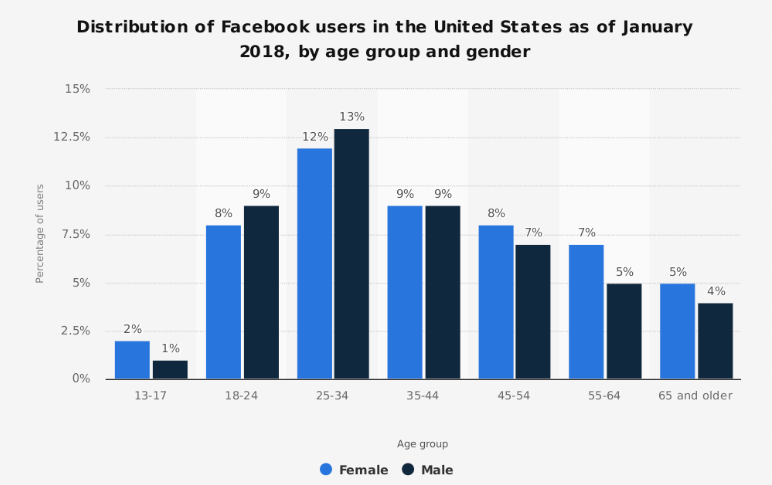 Social media users by age on Facebook.