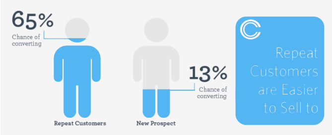 Repeat customers are 65% more likely to convert with a business