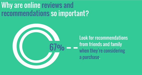 67% of people look at online social media reviews when considering making a purchase