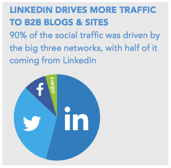 Linkedin Drives the most amount of traffic to B2B pages