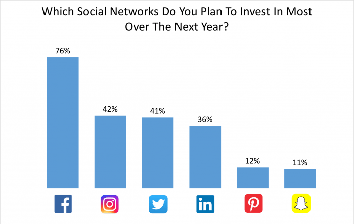 Which social media platform are businesses investing the most in?