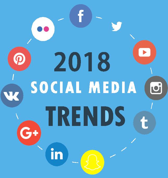 Social media marketing trends for ecommerce