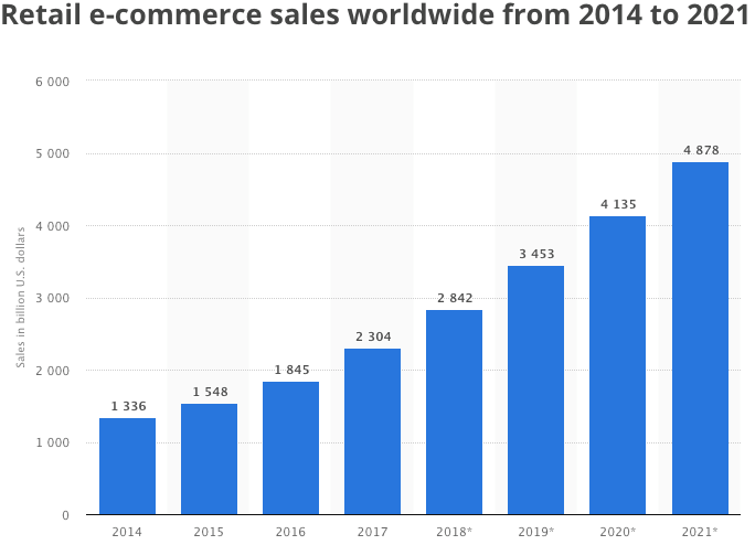 ecommerce sales are growing every year chart