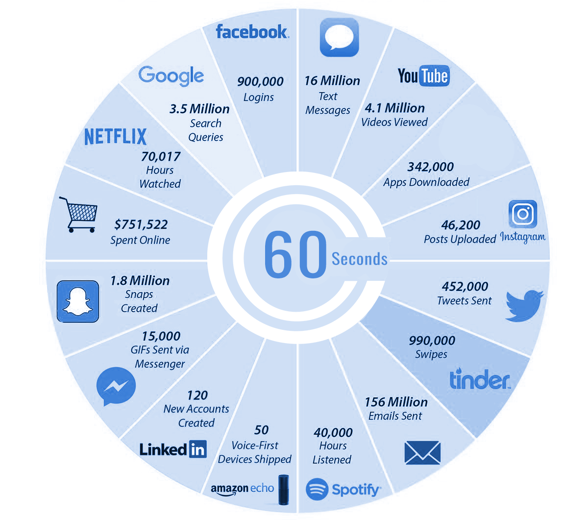 What happens on social media in just 60 seconds