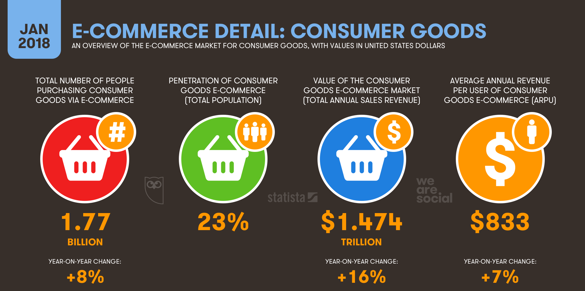 How big is ecommerce getting online