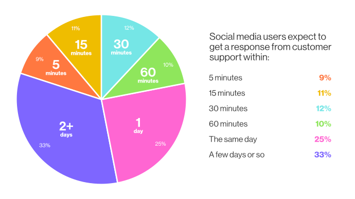 88% of customers expect a response on social media