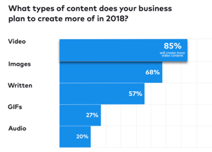 What type of content do businesses plan to post more of on social media
