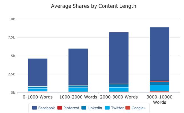 Facebook long form content gets more engagement