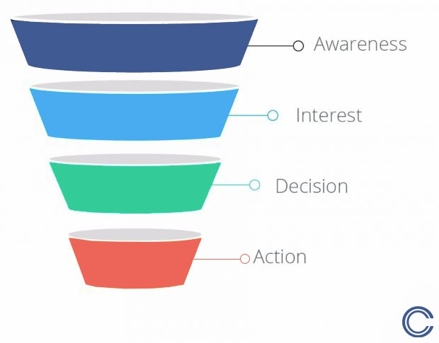 Social media marketing sales funnel for content upgrades