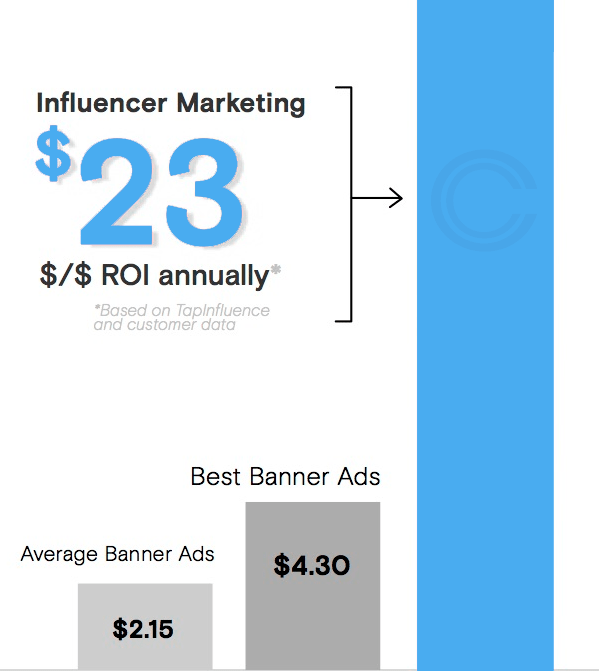 How to use influencer marketing to generate ROI