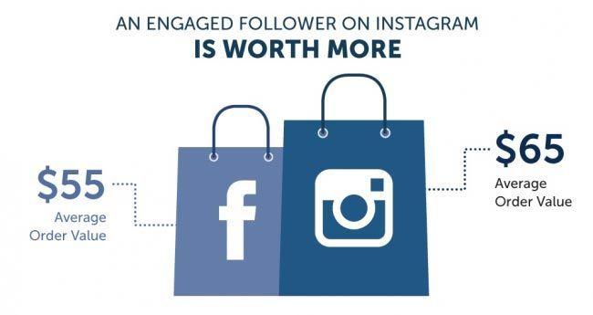 Average instagram ecommerce order value is bigger than Facebook ecommerce order value