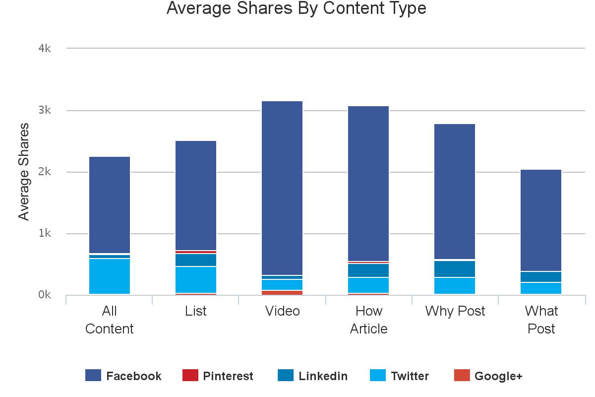 Average shares by social media content type