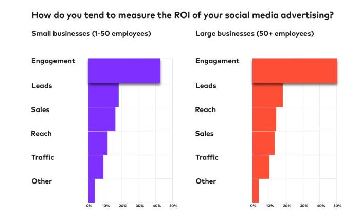 How do businesses measure social media ROI