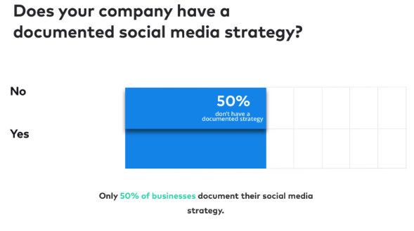 How many brands have a social media strategy