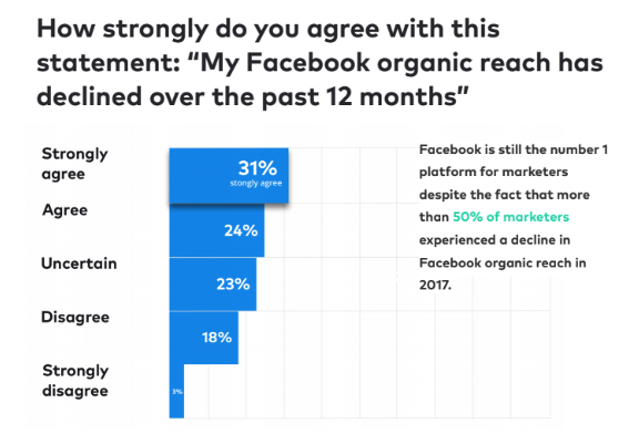 How many brands have low engagement on social media.