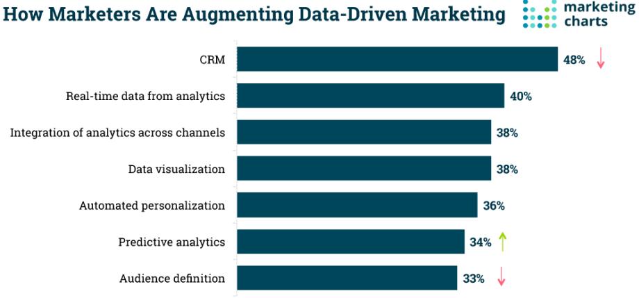 Data-Driven Marketing Campaigns