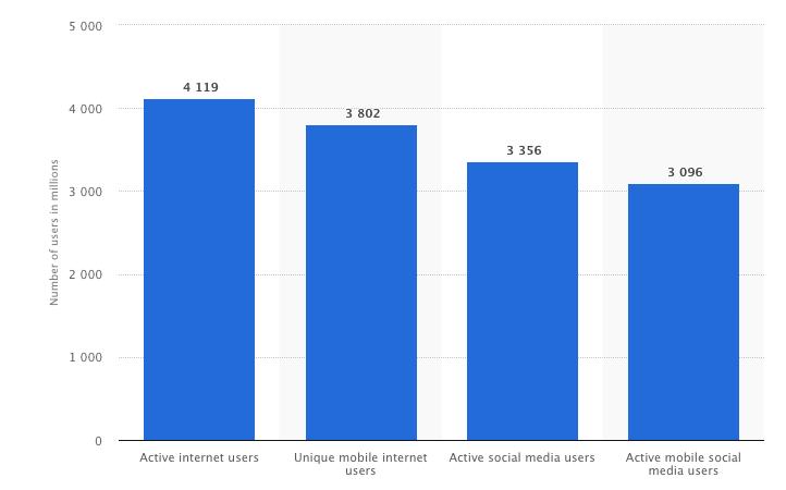 Social Media User Count