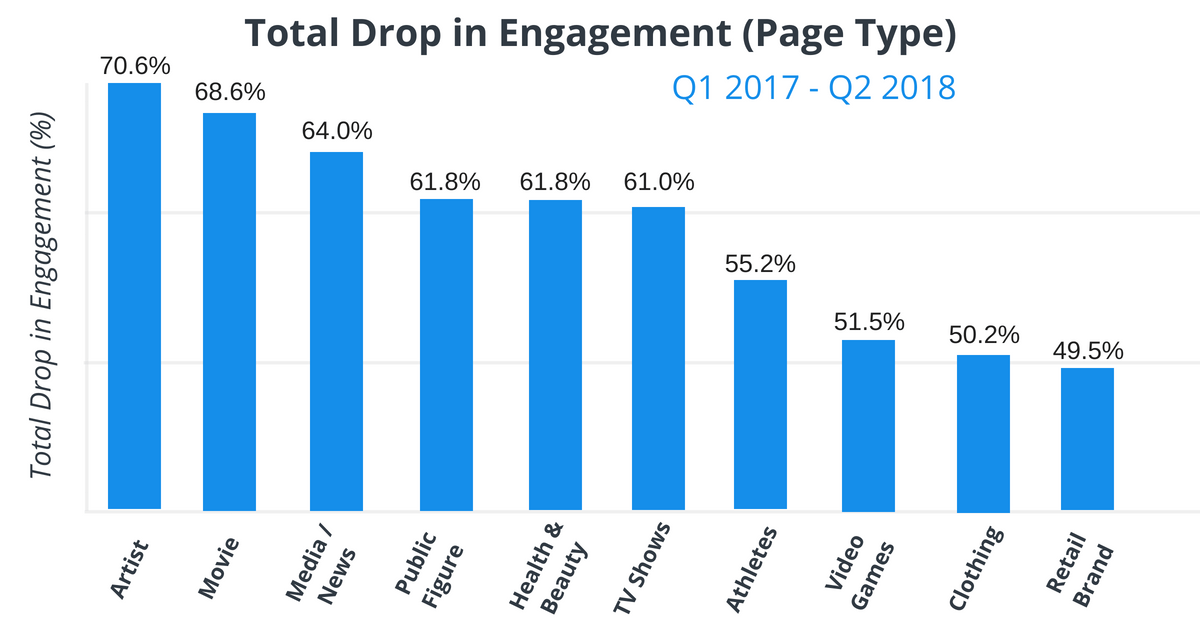 Total Drop in Engagement by Facebook Business Page Type results.