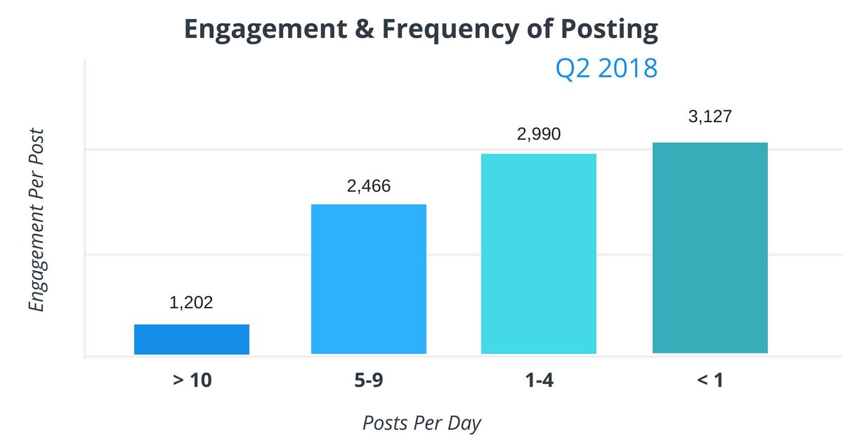 Average Engagement Per Post and Best Frequency To Use