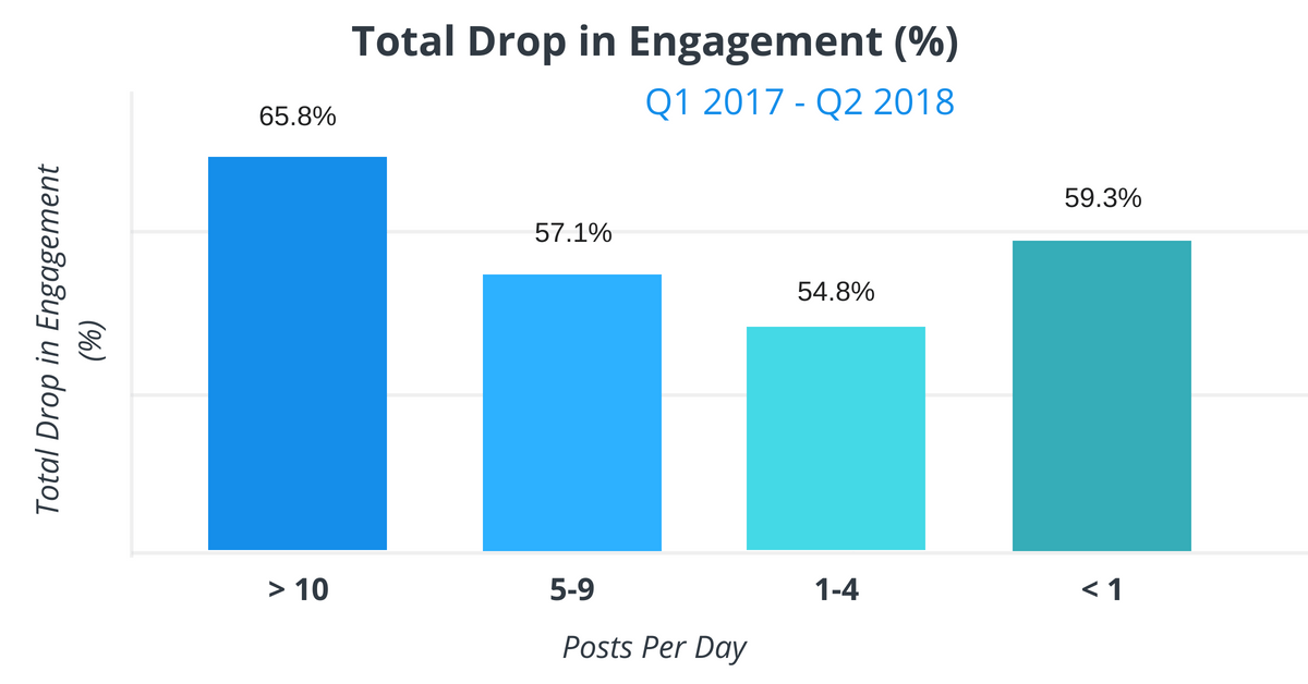 Drop in Facebook Business Page Engagement Results