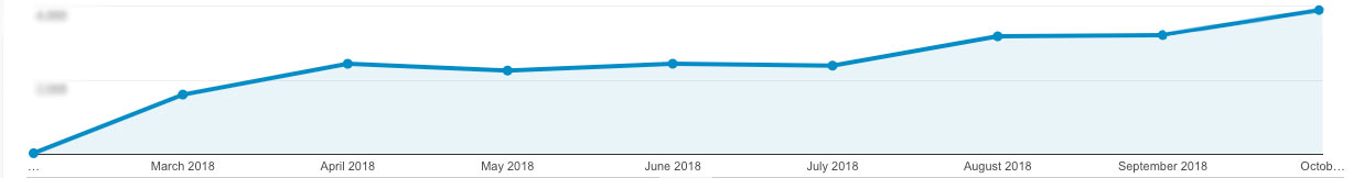 Marketing Agency Website Traffic Growth over the past year.