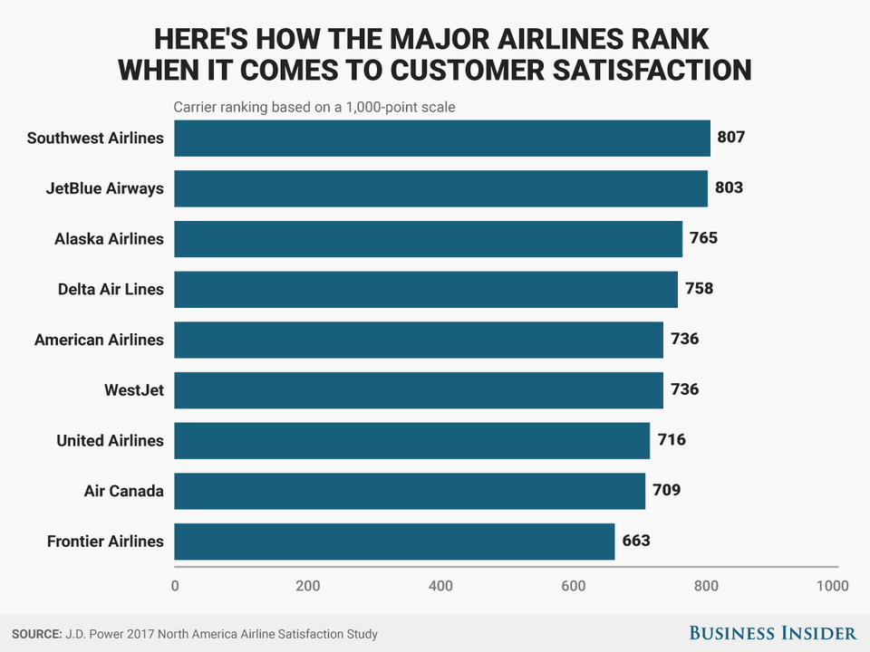 The number 1 airline is southwest because the focused on customer centric marketing