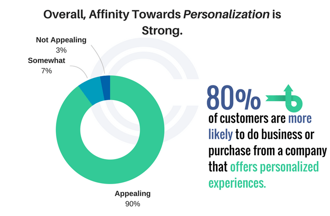 80% of customers prefer personalized experiences when shopping