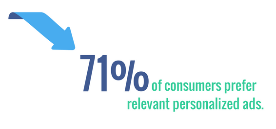 71% of consumers prefer relevant personalized ads.