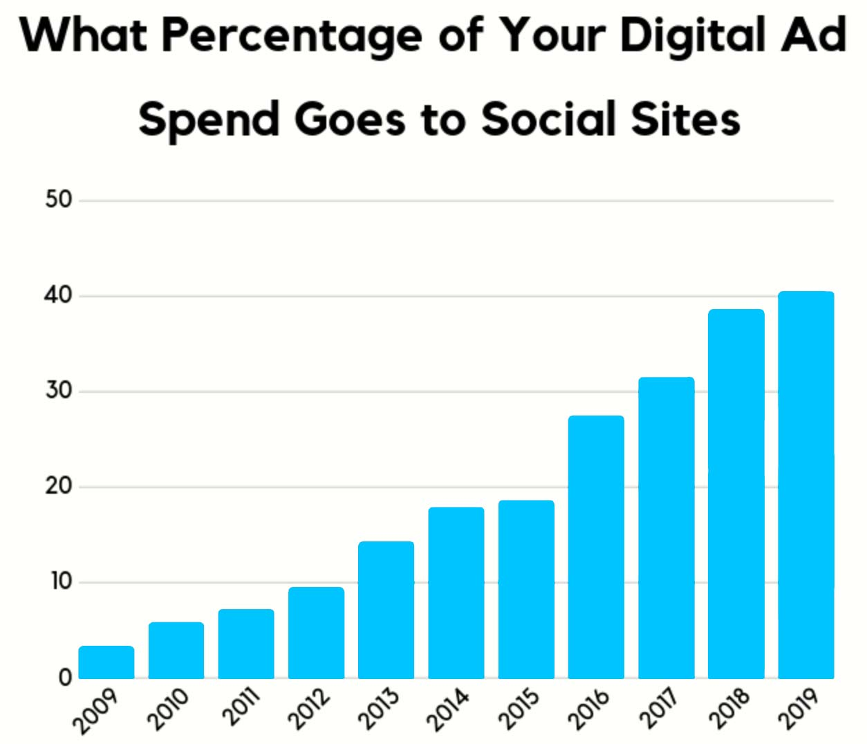What percentage of your digital ad spend goes to social sites?