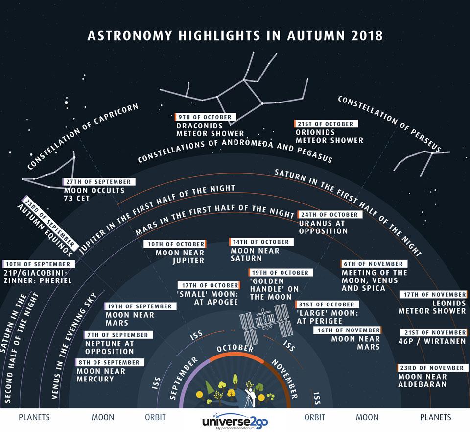 Les éléments importants du ciel nordique automnal