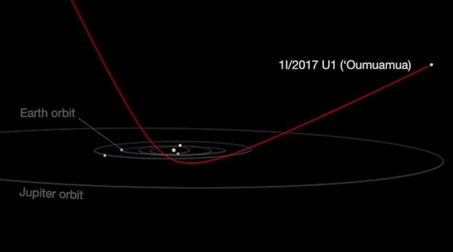 La trajectoire inattendue de l'astéroïde interstellaire 1I/ʻOumuamua