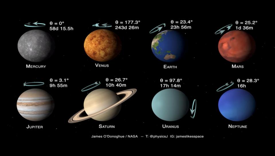 Les planètes du système solaire : Inclinaison et rotation
