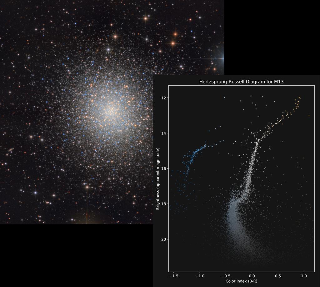 Les couleurs et les magnitudes de M13