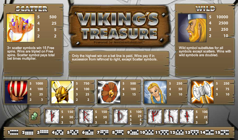 Viking's Treasure slot review