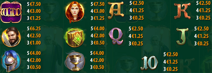 Mighty Arthur slot paytable