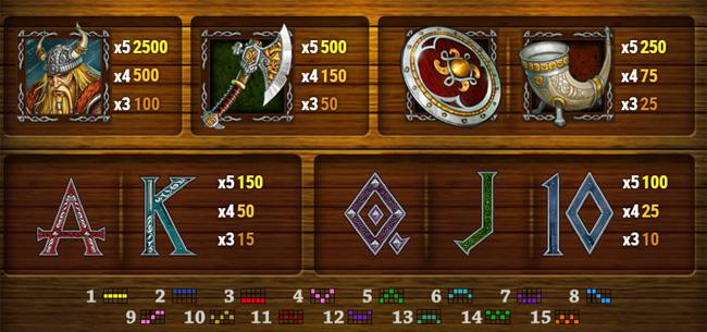Dragon Ship slot paytable