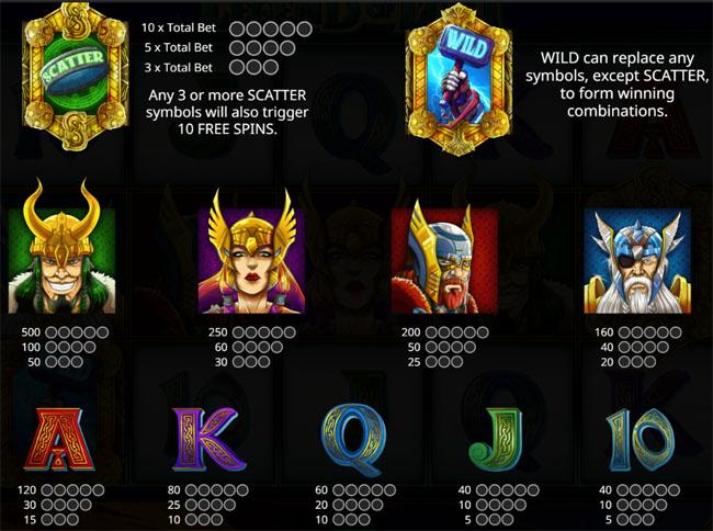 Legend of Loki Slot paytable