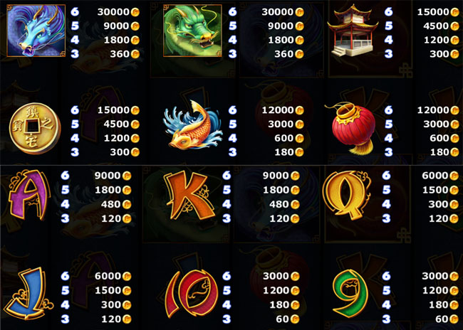 Legendary Red Dragon Slot Paytable