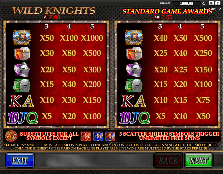 Wild Knights slot paytable