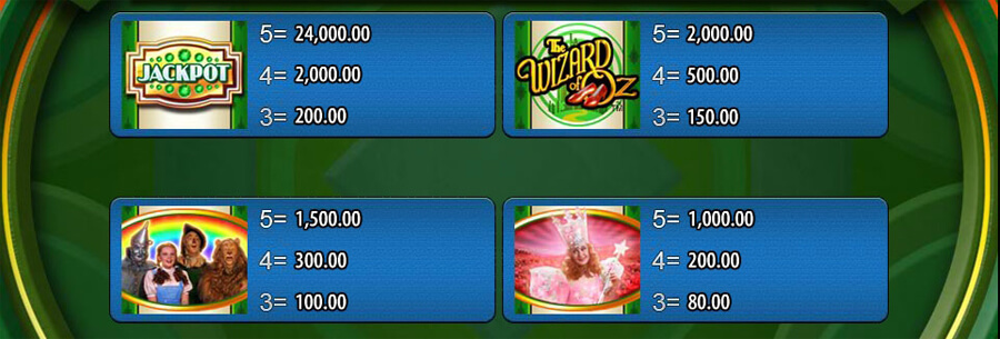 Ruby Slippers slot paytable