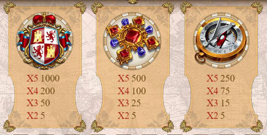 Sails of Gold slot paytable