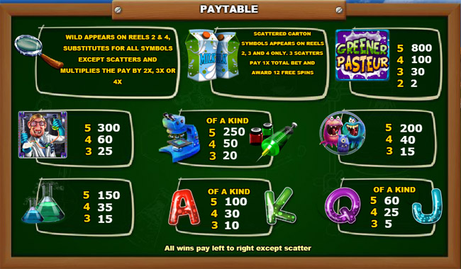 Greener Pasteur slot paytable